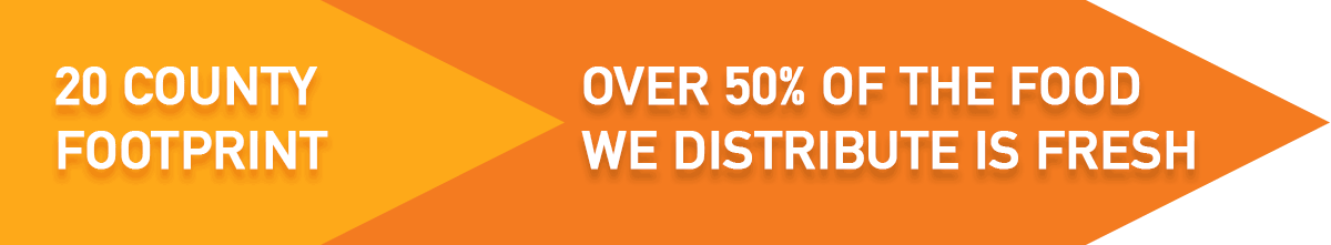 In Mid-Ohio Foodbank's 20 county footprint, over 50% of the food we distribute is fresh foods factoid.