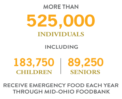 More than 525,000 individuals including 183,750 children and 89,250 seniors receive emergency food each year through Mid-Ohio Foodbank.